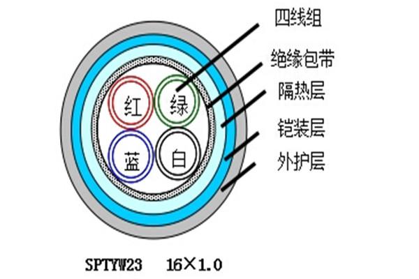 PZYY 9X1.0铁路信号电缆图片
